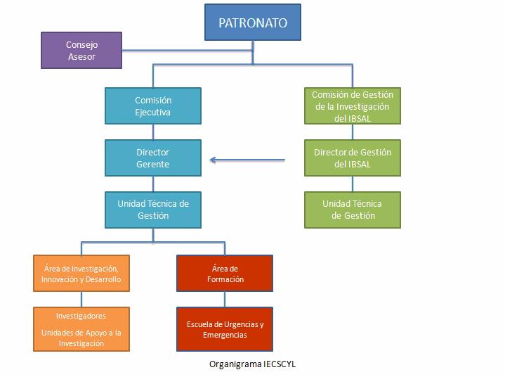 Organigrama del IECSCYL